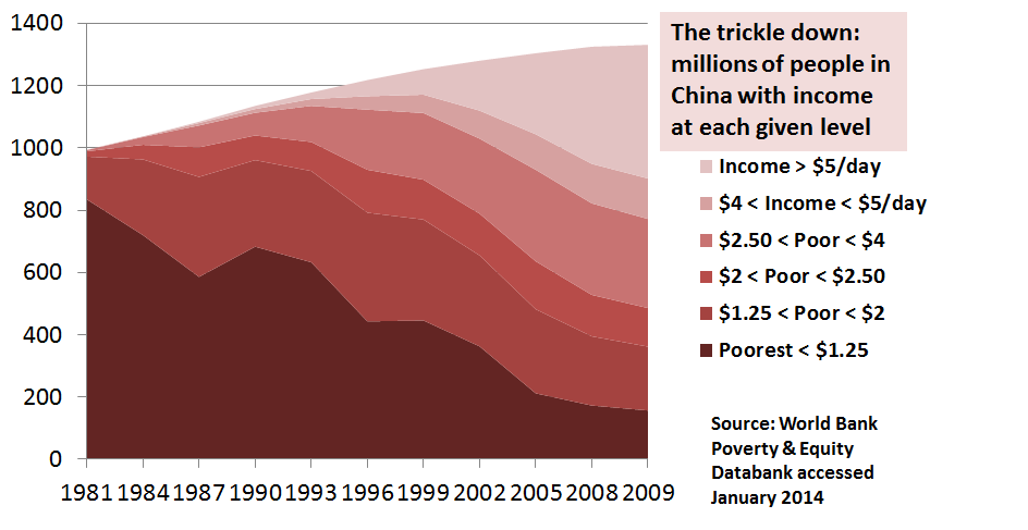 China trickle-down