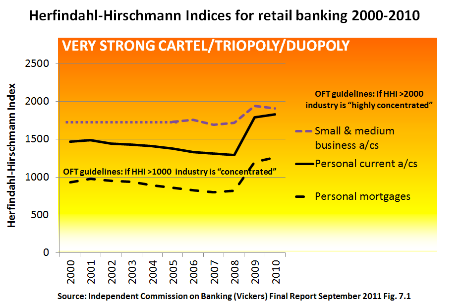 HH Indices for retail banking in the UK