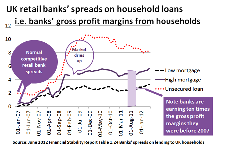 UK bank profit margins