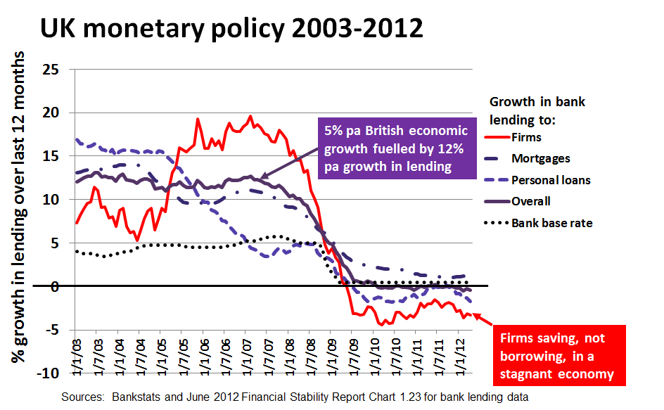 UK monetary policy 2003-12