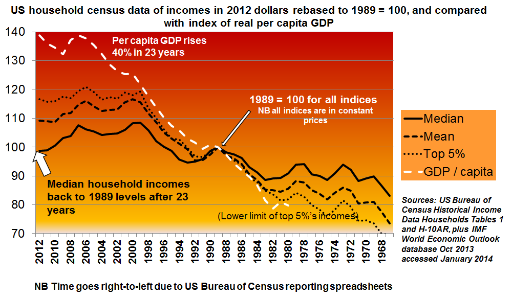 US median and mean incomes 67-12