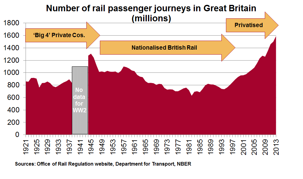 GB rail journeys since 1921